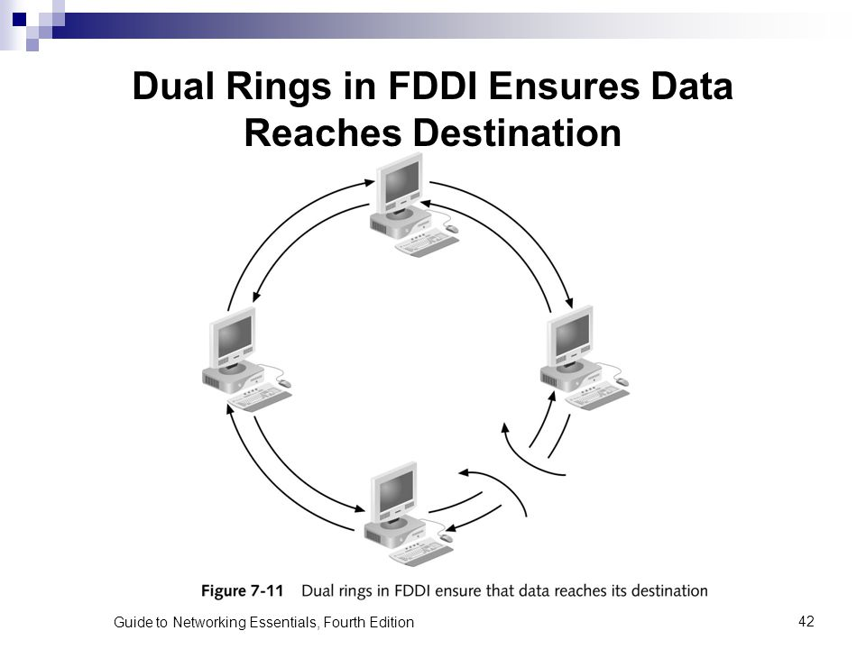 Guide to Networking Essentials, Fourth Edition42 Dual Rings in FDDI Ensures Data Reaches Destination