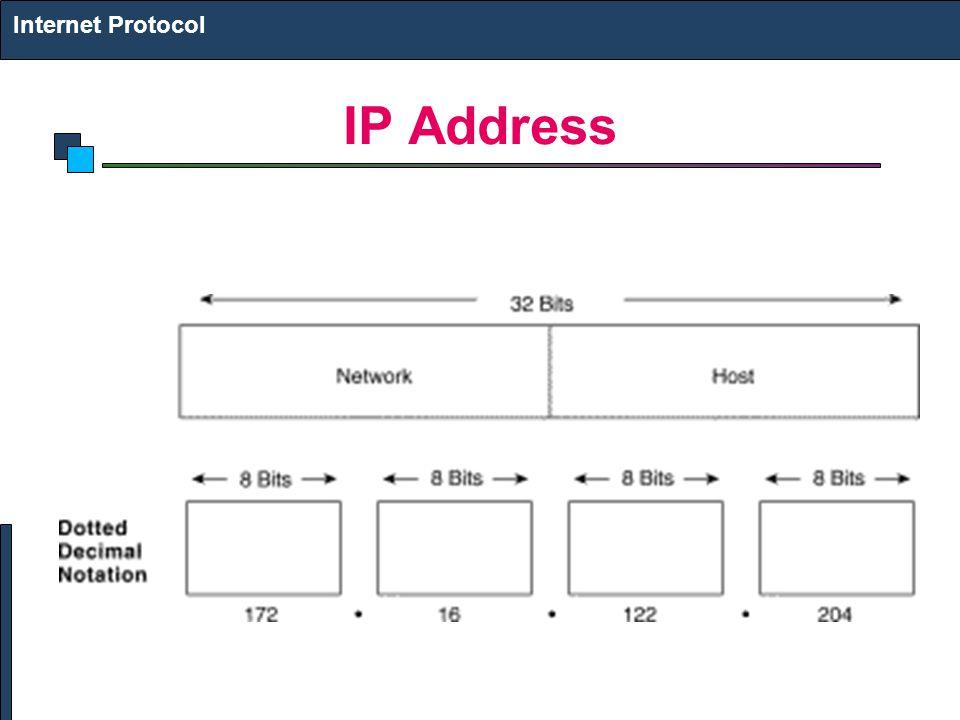 IP Address Internet Protocol