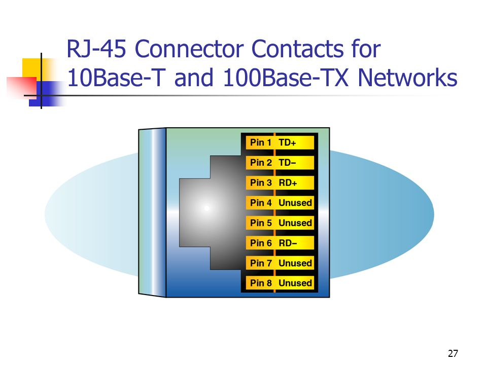 27 RJ-45 Connector Contacts for 10Base-T and 100Base-TX Networks