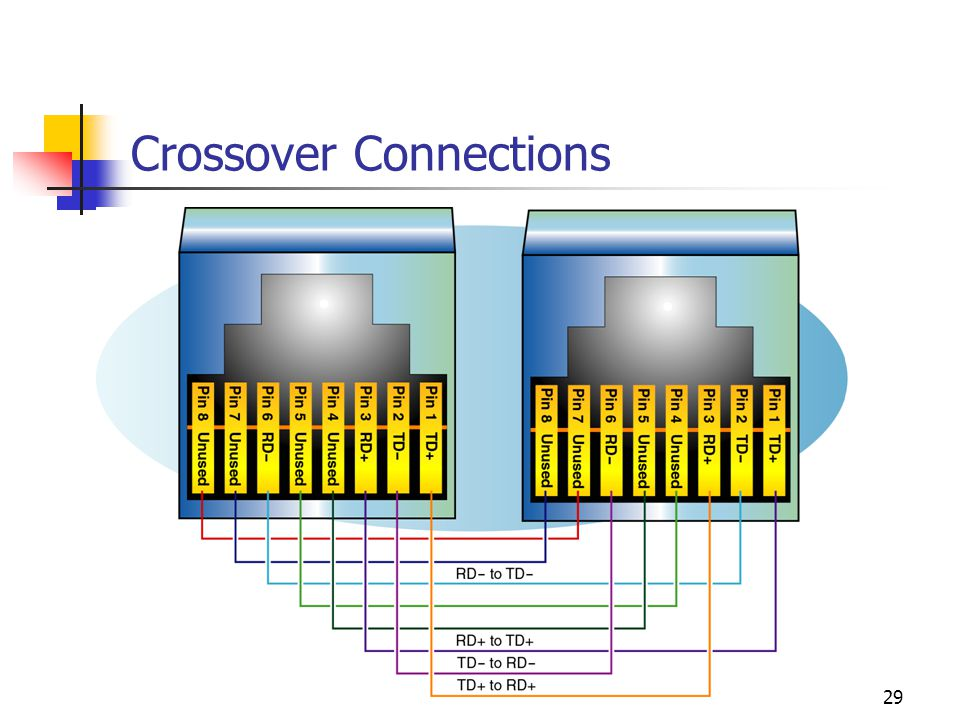 29 Crossover Connections