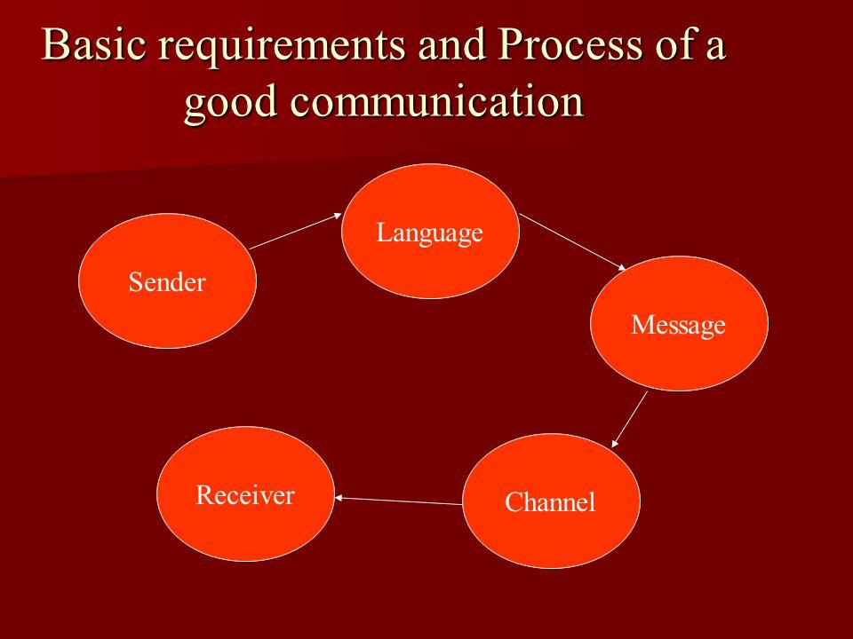 Mode of Satellite Wave Communication Mode of Satellite Wave Communication Satellite Master Station Master Station Input signals Output signals