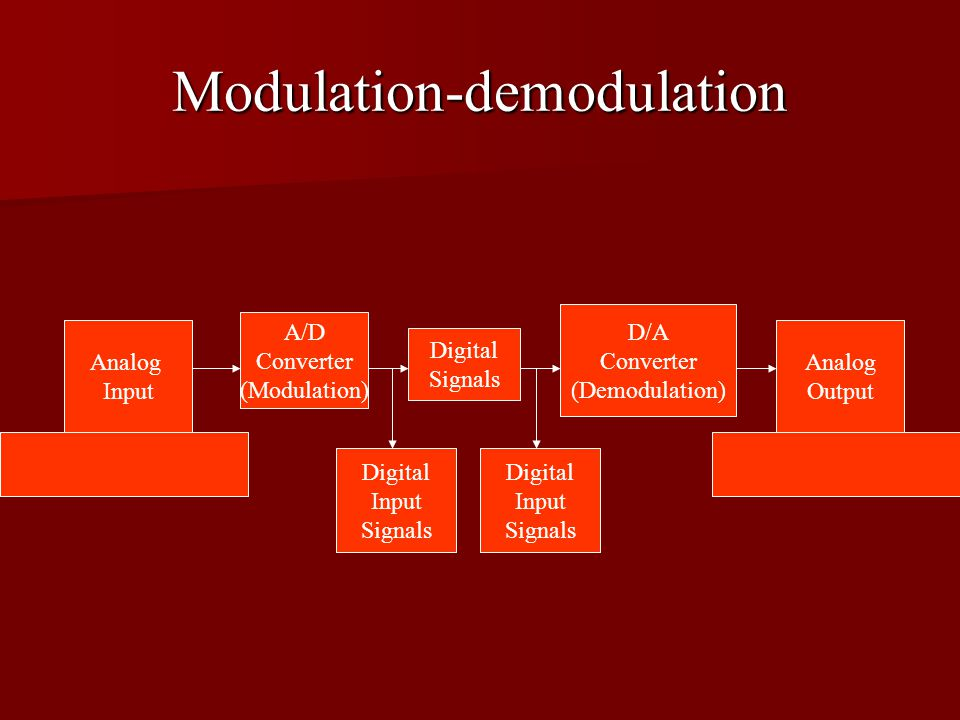 Modulation-demodulation Analog Input Analog Output A/D Converter (Modulation) Digital Signals D/A Converter (Demodulation) Digital Input Signals Digital Input Signals