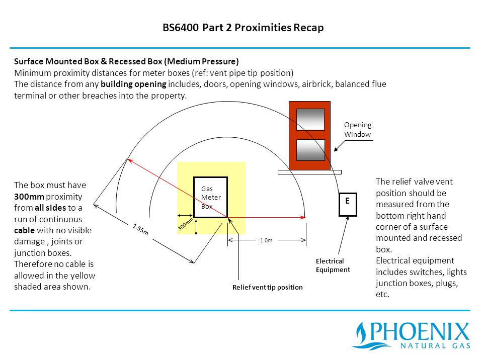 BS6400 Part 2 Proximities Recap Surface Mounted Box & Recessed Box (Medium Pressure) Minimum proximity distances for meter boxes (ref: vent pipe tip position) The distance from any building opening includes, doors, opening windows, airbrick, balanced flue terminal or other breaches into the property.