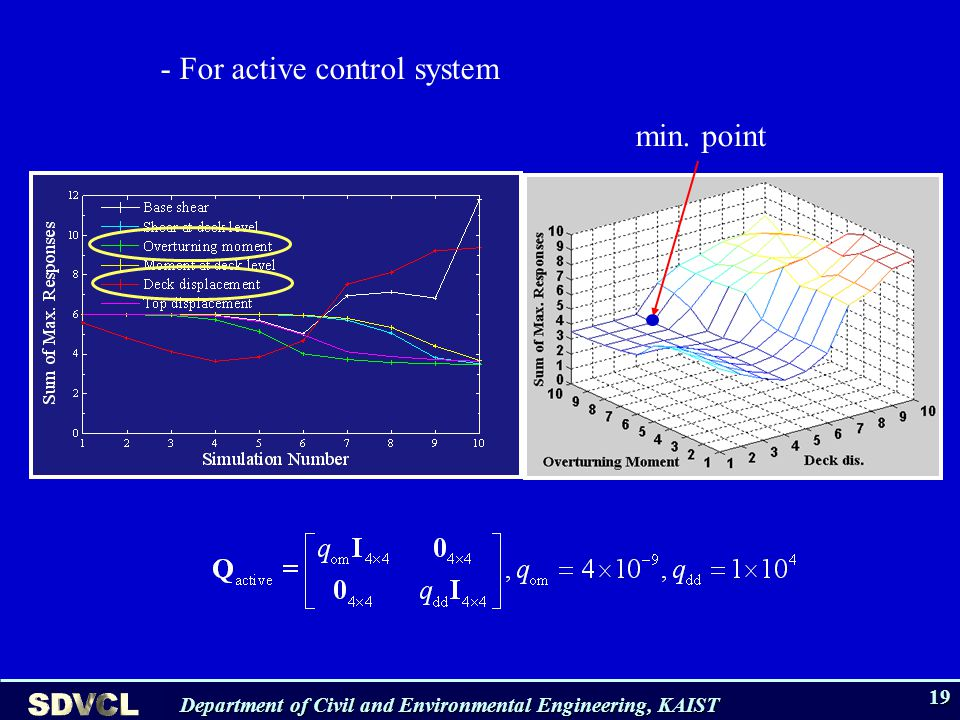 Department of Civil and Environmental Engineering, KAIST 19 min. point - For active control system