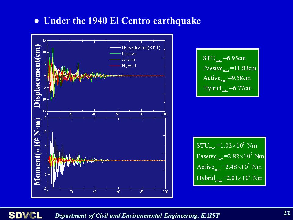 Department of Civil and Environmental Engineering, KAIST 22 Under the 1940 El Centro earthquake Displacement(cm) Moment( 10 5 N m)