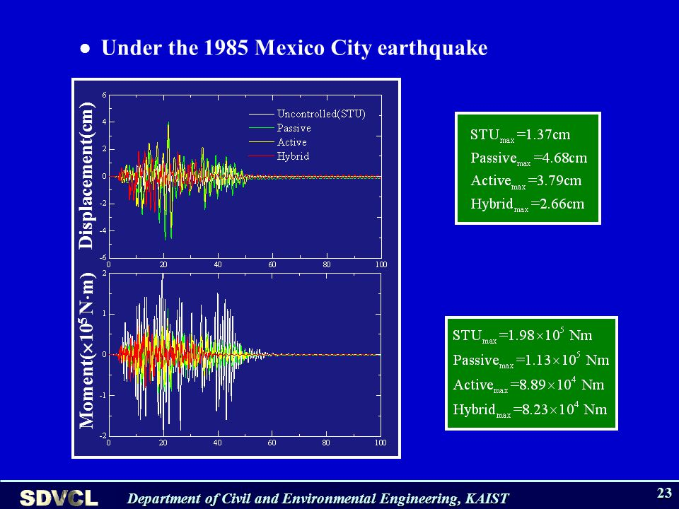 Department of Civil and Environmental Engineering, KAIST 23 Under the 1985 Mexico City earthquake Displacement(cm) Moment( 10 5 N m)