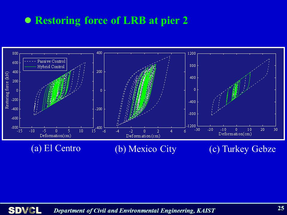 Department of Civil and Environmental Engineering, KAIST 25 (a) El Centro (b) Mexico City (c) Turkey Gebze Restoring force of LRB at pier 2