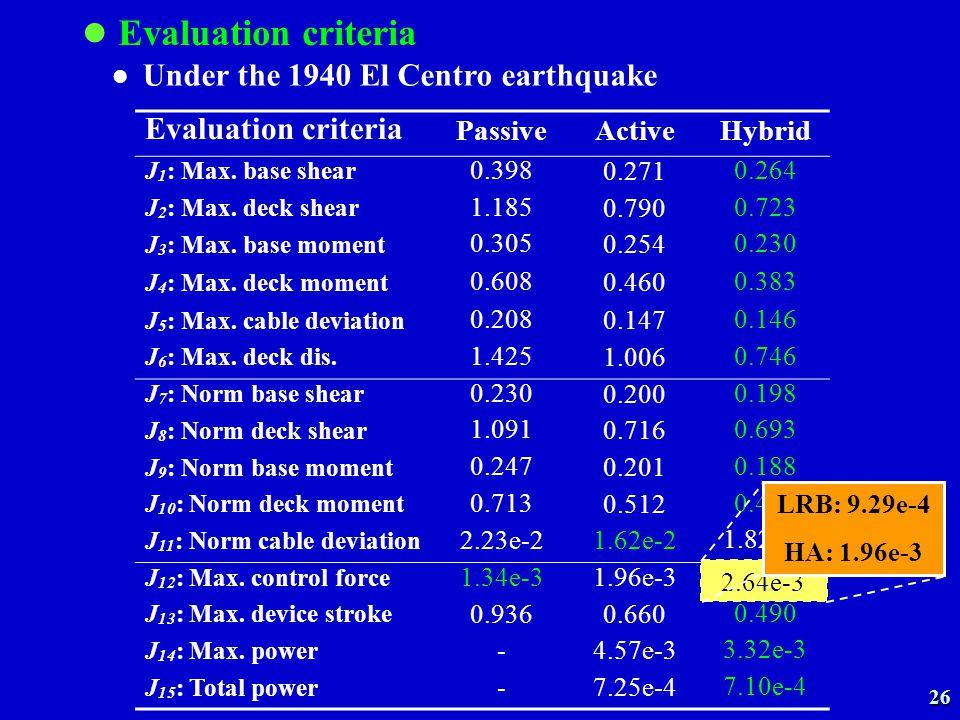 Evaluation criteria PassiveActiveHybrid J 1 : Max.