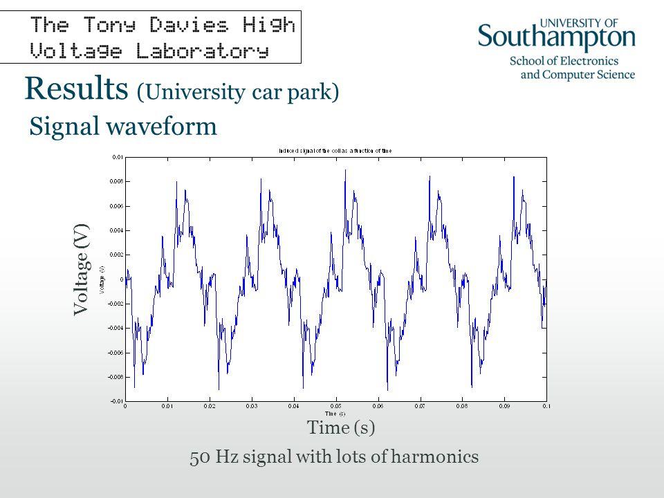 f 3f 5f 7f 9f Amplitude (mV) Frequency analysis (fundamental f = 50Hz) 50Hz harmonics