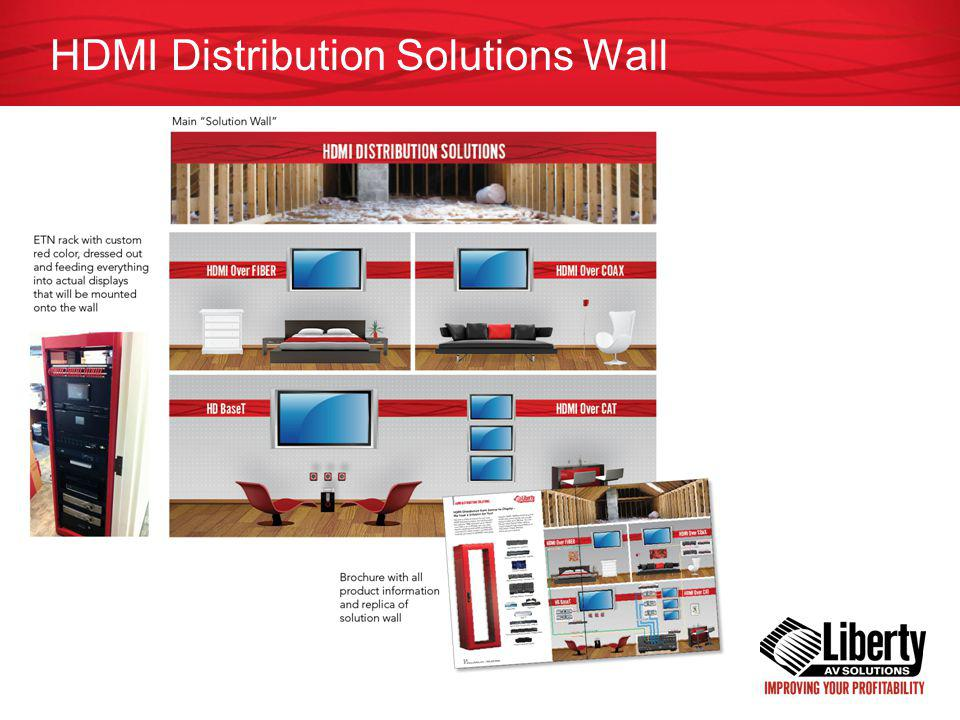 HDMI Distribution Solutions Wall