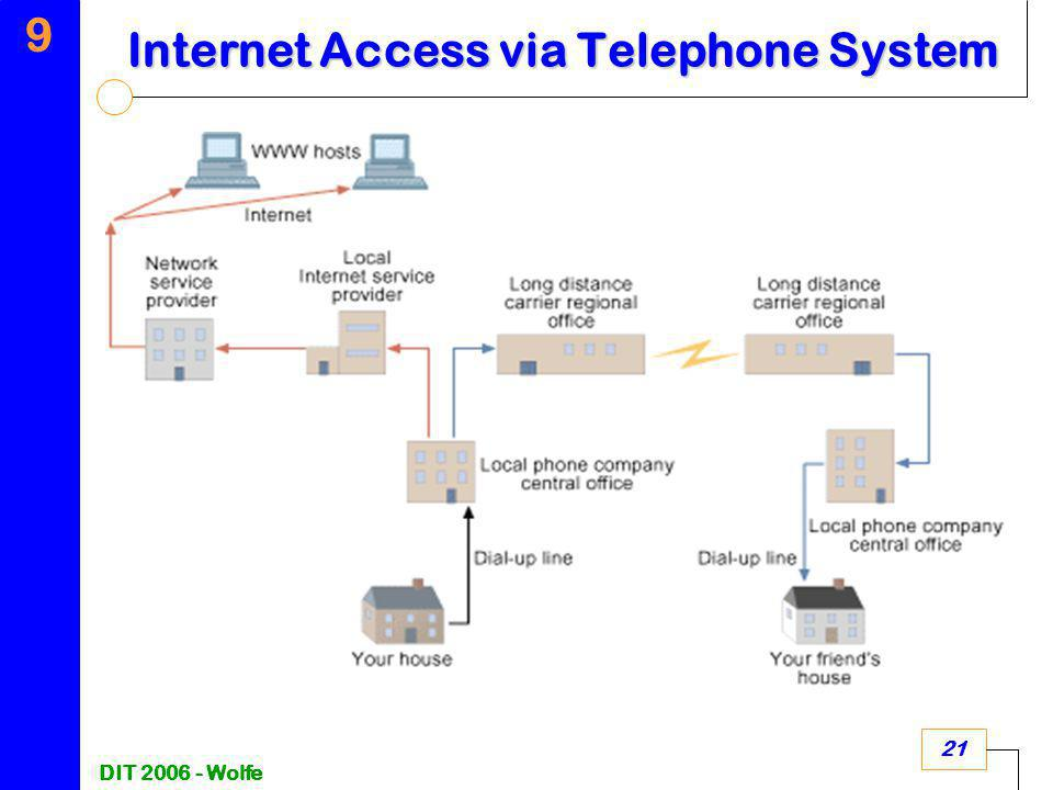 9 DIT 2006 - Wolfe 21 Internet Access via Telephone System