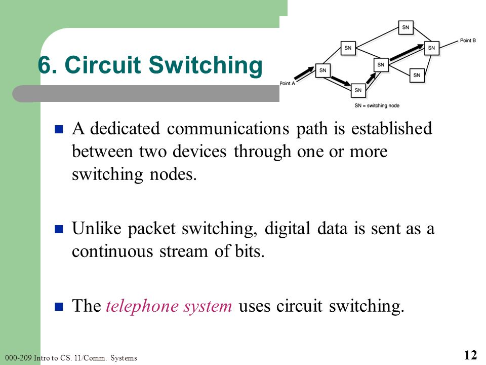 000-209 Intro to CS. 11/Comm. Systems 12 A dedicated communications path is established between two devices through one or more switching nodes. Unlik