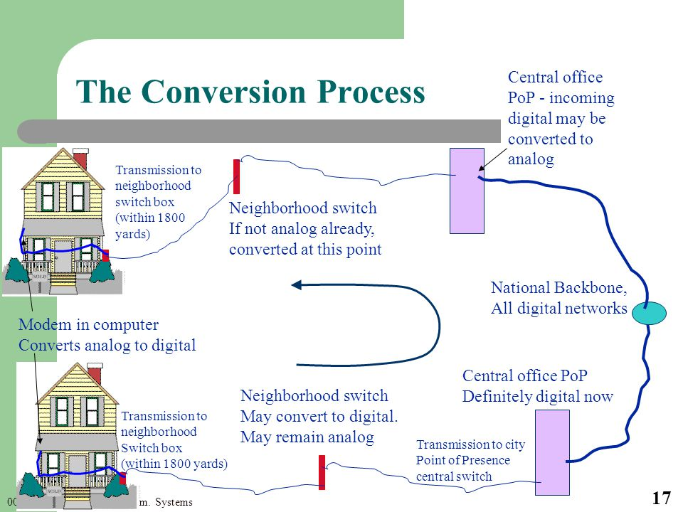 000-209 Intro to CS. 11/Comm. Systems 17 The Conversion Process Transmission to neighborhood Switch box (within 1800 yards) Neighborhood switch May co