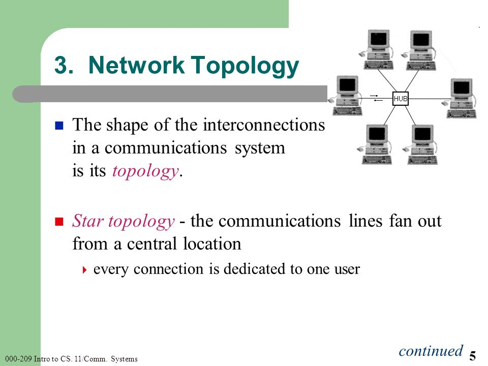 000-209 Intro to CS. 11/Comm. Systems 5 The shape of the interconnections in a communications system is its topology. Star topology - the communicatio
