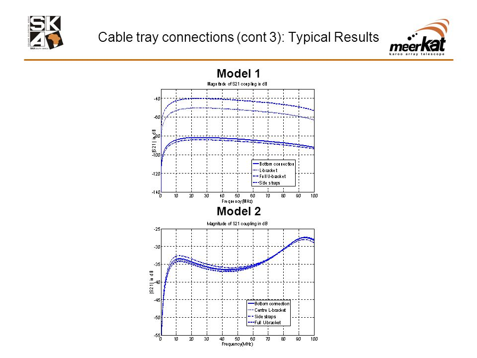Cable tray connections (cont 3): Typical Results Model 1 Model 2