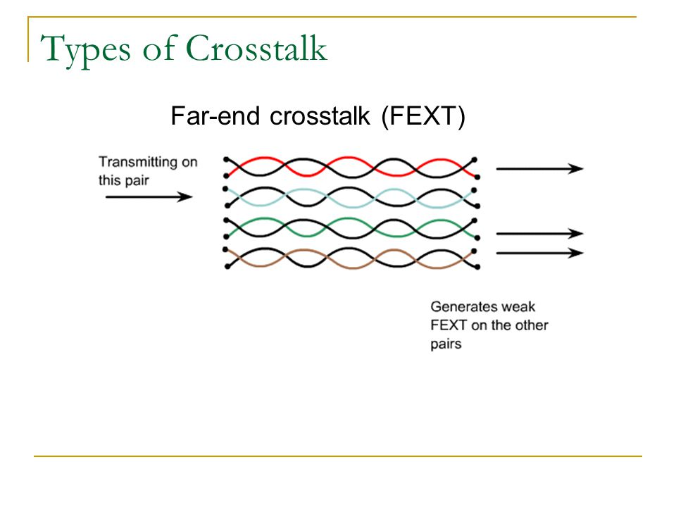 Types of Crosstalk Far-end crosstalk (FEXT)