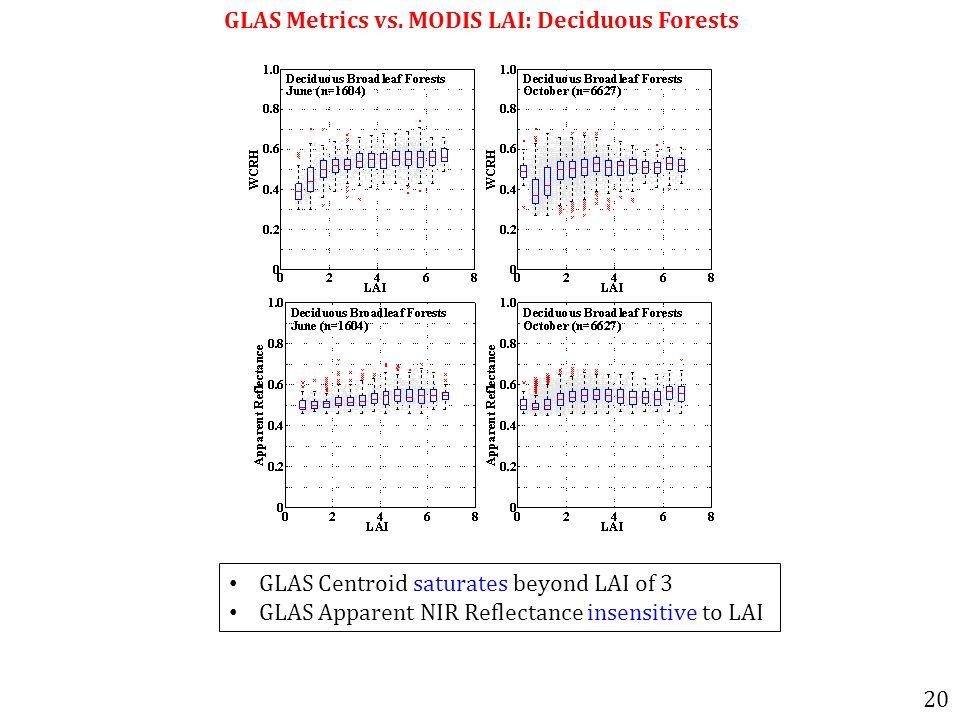 GLAS Metrics vs.