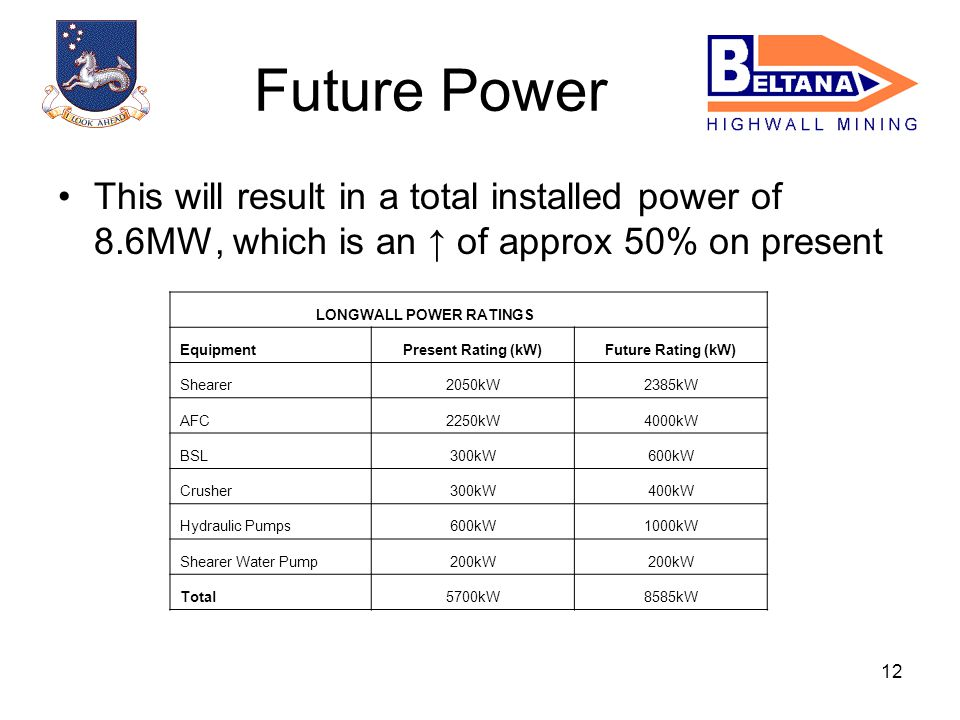 12 This will result in a total installed power of 8.6MW, which is an of approx 50% on present Future Power LONGWALL POWER RATINGS EquipmentPresent Rating (kW)Future Rating (kW) Shearer2050kW2385kW AFC2250kW4000kW BSL300kW600kW Crusher300kW400kW Hydraulic Pumps600kW1000kW Shearer Water Pump200kW Total5700kW8585kW