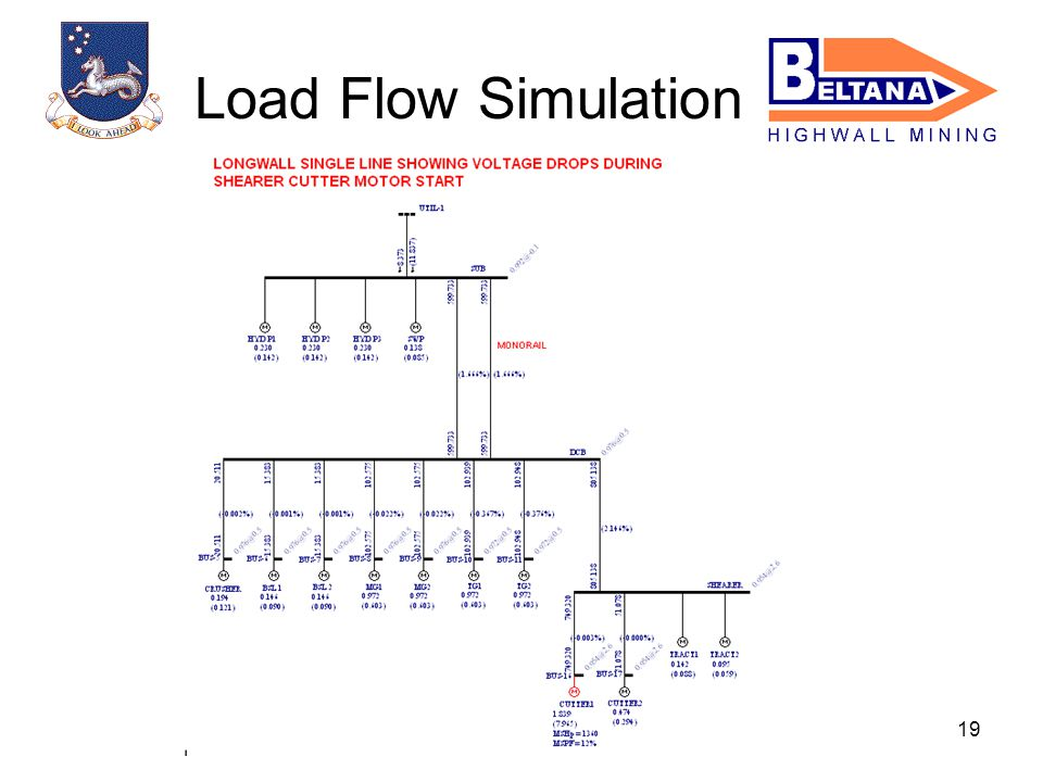 19 Load Flow Simulation