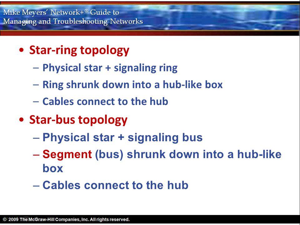 Star-ring topology –Physical star + signaling ring –Ring shrunk down into a hub-like box –Cables connect to the hub Star-bus topology –Physical star +
