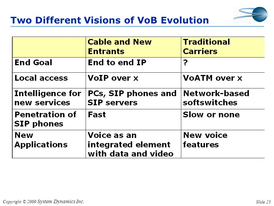Copyright © 2000 System Dynamics Inc. Slide 25 Two Different Visions of VoB Evolution