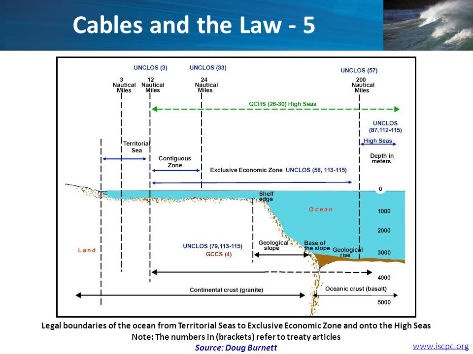 Legal boundaries of the ocean from Territorial Seas to Exclusive Economic Zone and onto the High Seas Note: The numbers in (brackets) refer to treaty articles Source: Doug Burnett Cables and the Law - 5