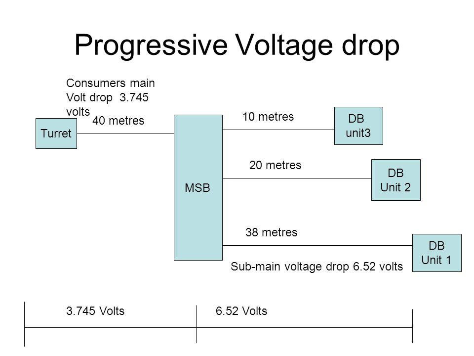 Progressive Voltage drop Turret MSB DB unit3 DB Unit 1 DB Unit 2 Consumers main Volt drop 3.745 volts Sub-main voltage drop 6.52 volts 3.745 Volts6.52
