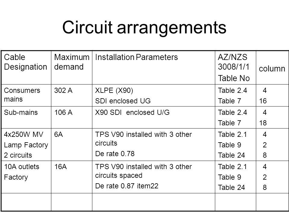Circuit arrangements Cable Designation Maximum demand Installation ParametersAZ/NZS 3008/1/1 Table No column Consumers mains 302 AXLPE (X90) SDI enclo