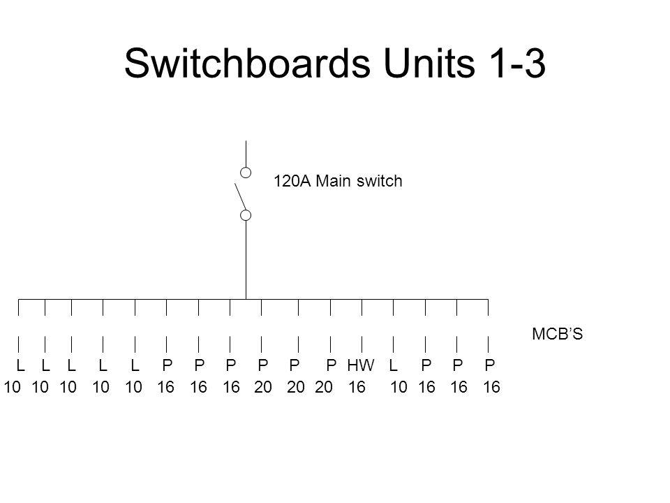 Switchboards Units 1-3 LLL L L PP PPPPHW LP PP 120A Main switch MCBS 10 10 10 10 10 16 16 16 20 20 20 16 10 16 16 16