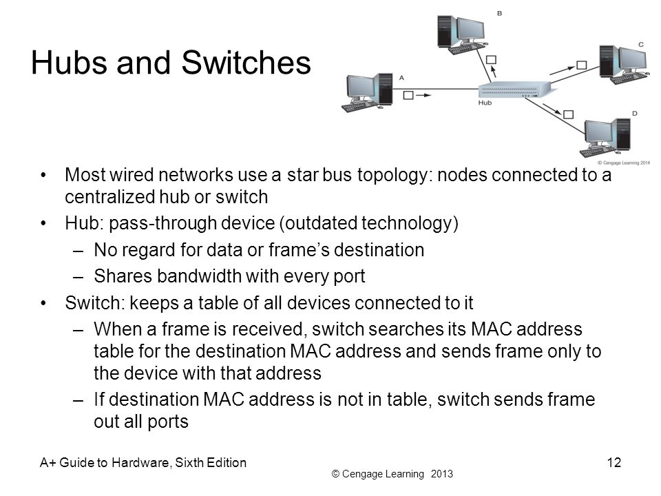 © Cengage Learning 2013 Hubs and Switches Most wired networks use a star bus topology: nodes connected to a centralized hub or switch Hub: pass-through device (outdated technology) –No regard for data or frames destination –Shares bandwidth with every port Switch: keeps a table of all devices connected to it –When a frame is received, switch searches its MAC address table for the destination MAC address and sends frame only to the device with that address –If destination MAC address is not in table, switch sends frame out all ports A+ Guide to Hardware, Sixth Edition12