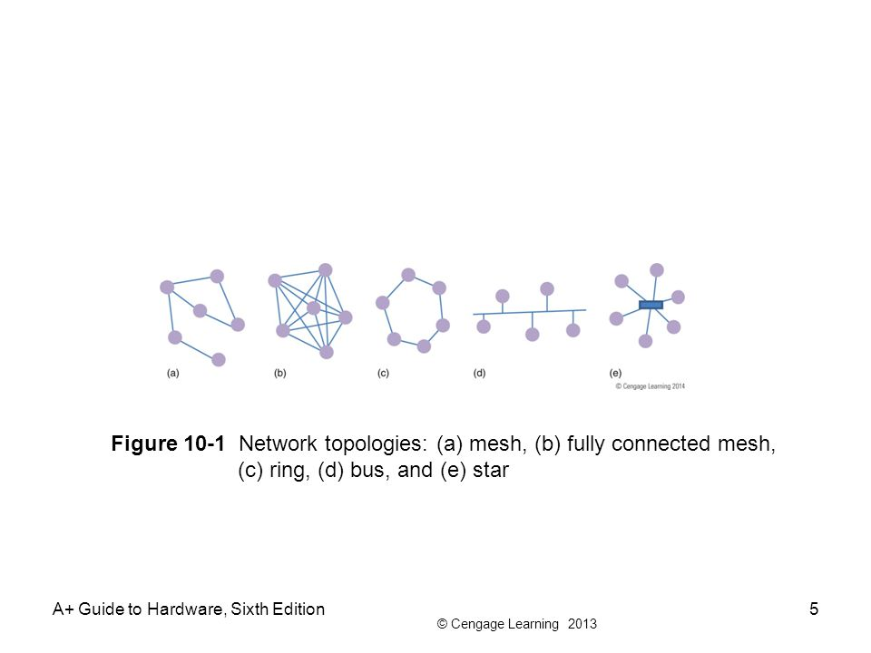 © Cengage Learning 2013 A+ Guide to Hardware, Sixth Edition5 Figure 10-1 Network topologies: (a) mesh, (b) fully connected mesh, (c) ring, (d) bus, and (e) star