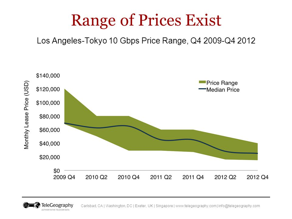 Carlsbad, CA | Washington, DC | Exeter, UK | Singapore | www.telegeography.com | info@telegeography.com Range of Prices Exist Los Angeles-Tokyo 10 Gbps Price Range, Q4 2009-Q4 2012