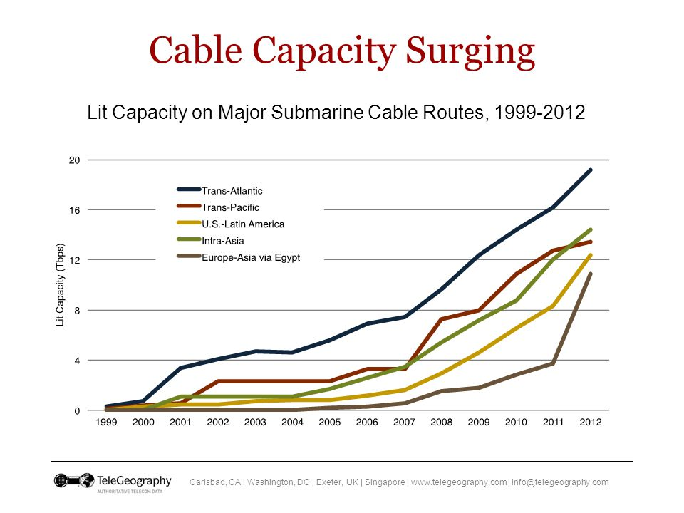Carlsbad, CA | Washington, DC | Exeter, UK | Singapore | www.telegeography.com | info@telegeography.com Cable Capacity Surging Lit Capacity on Major Submarine Cable Routes, 1999-2012