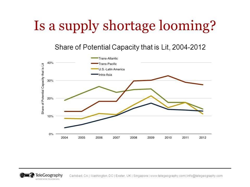 Carlsbad, CA | Washington, DC | Exeter, UK | Singapore | www.telegeography.com | info@telegeography.com Is a supply shortage looming.