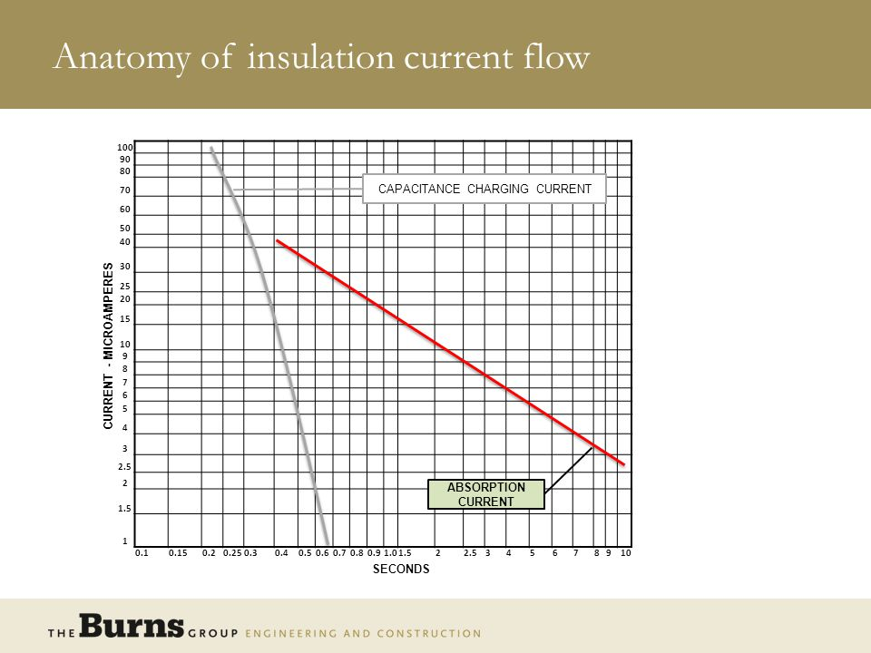 Anatomy of insulation current flow CURRENT - MICROAMPERES 100 90 80 70 60 50 40 30 25 20 15 10 9 8 7 6 5 4 3 2.5 2 1.5 1 0.10.150.20.250.30.40.50.60.70.80.91.01.522.5345678910 SECONDS CAPACITANCE CHARGING CURRENT ABSORPTION CURRENT CONDUCTION CURRENT