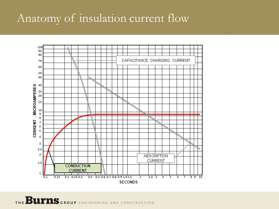 Anatomy of insulation current flow CURRENT - MICROAMPERES 100 90 80 70 60 50 40 30 25 20 15 10 9 8 7 6 5 4 3 2.5 2 1.5 1 0.10.150.20.250.30.40.50.60.70.80.91.01.522.5345678910 SECONDS CAPACITANCE CHARGING CURRENT TOTAL CURRENT ABSORPTION CURRENT CONDUCTION CURRENT