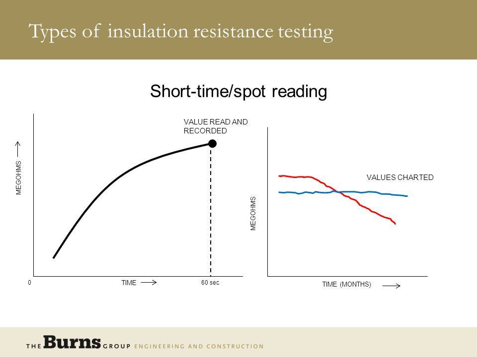 Types of insulation resistance testing Time-resistance method 0 TIME 10 Min MEGOHMS INSULATION SUSPECT INSULATION PROBABLY OK
