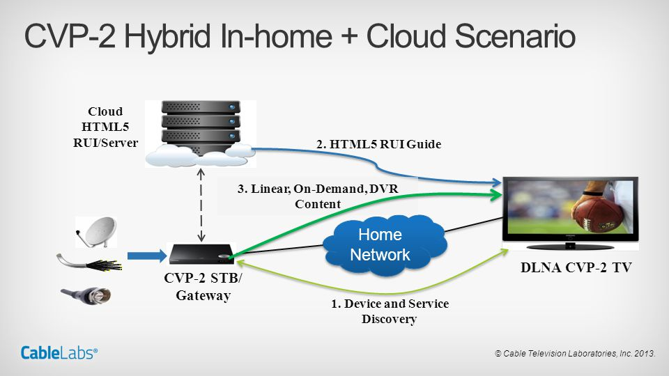 © Cable Television Laboratories, Inc. 2013. CVP-2 Hybrid In-home + Cloud Scenario CVP-2 STB/ Gateway DLNA CVP-2 TV Home Network Cloud HTML5 RUI/Server