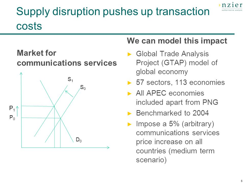 Supply disruption pushes up transaction costs Market for communications services We can model this impact Global Trade Analysis Project (GTAP) model of global economy 57 sectors, 113 economies All APEC economies included apart from PNG Benchmarked to 2004 Impose a 5% (arbitrary) communications services price increase on all countries (medium term scenario) 6 P0P0 P1P1 S0S0 S1S1 D0D0