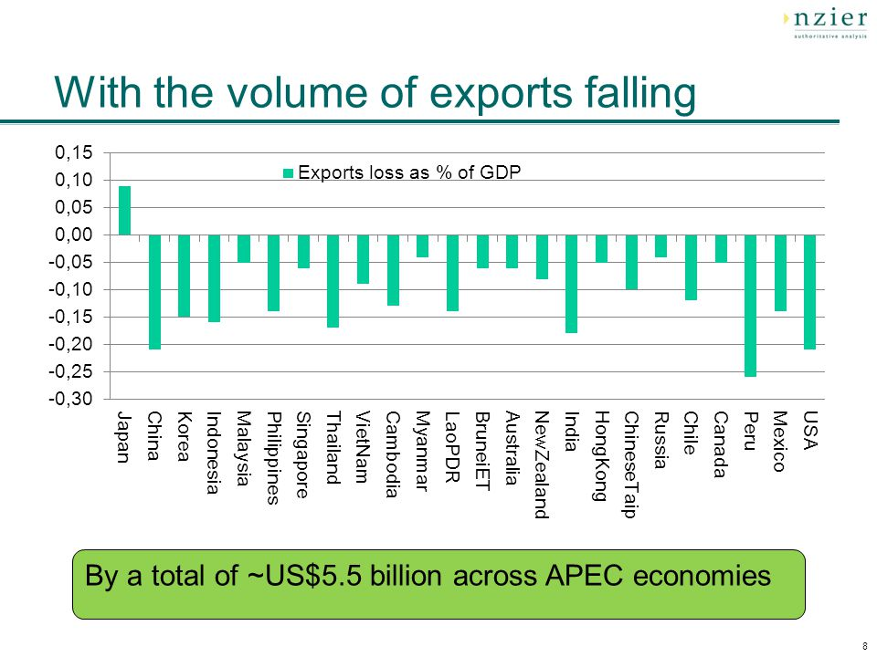 With the volume of exports falling 8 By a total of ~US$5.5 billion across APEC economies