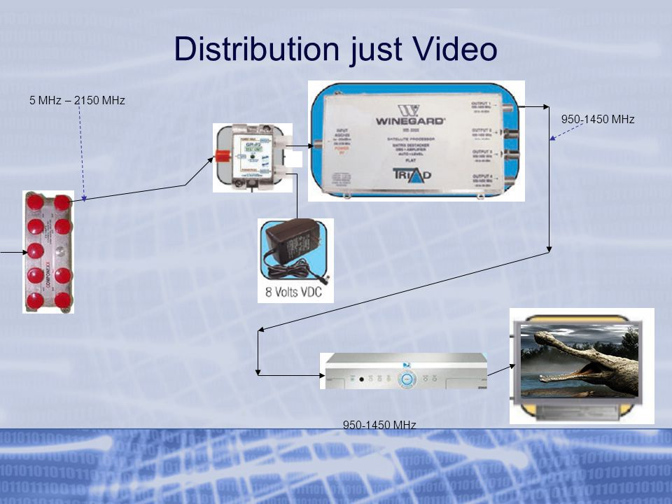 Distribution just Video 5 MHz – 2150 MHz 950-1450 MHz