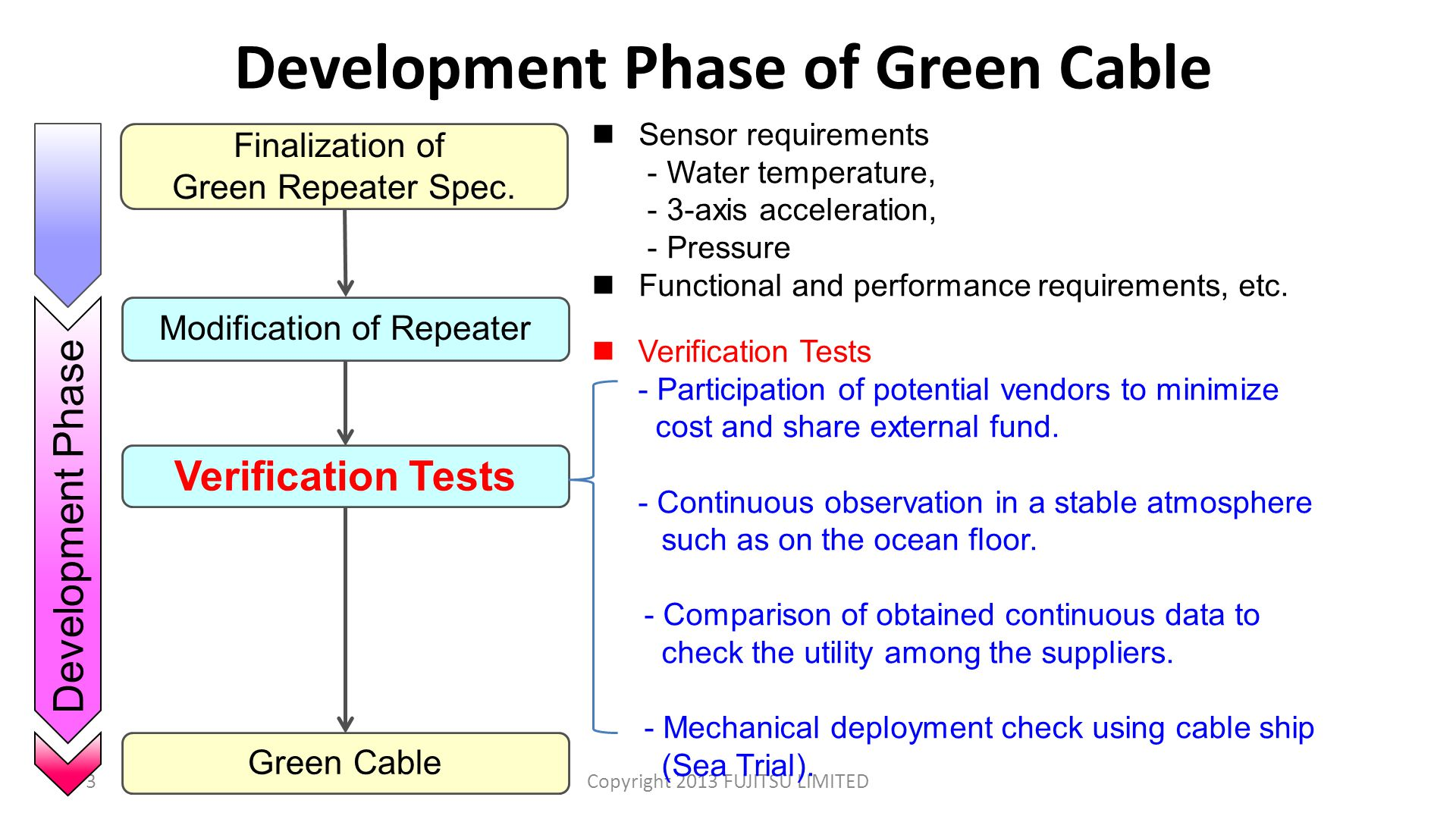 Development Phase of Green Cable 3Copyright 2013 FUJITSU LIMITED Finalization of Green Repeater Spec.