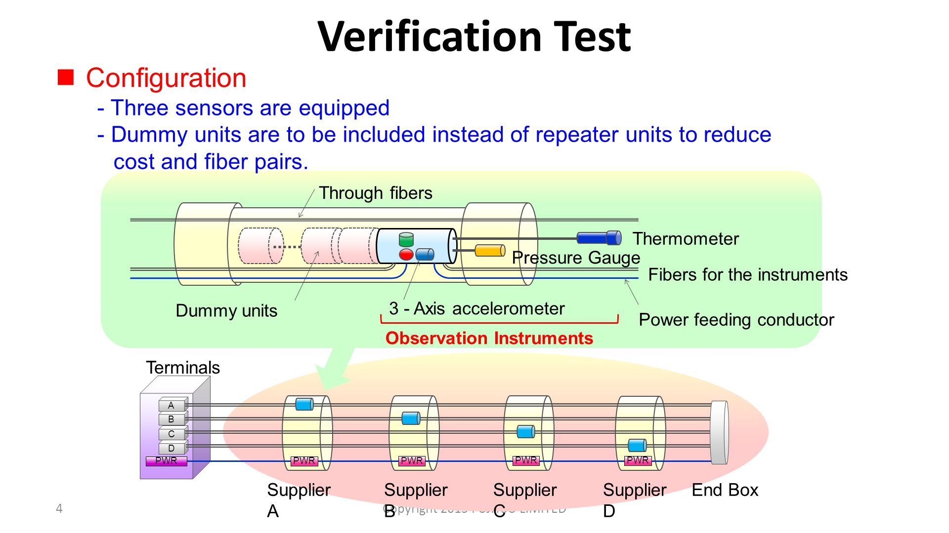 Verification Test 4Copyright 2013 FUJITSU LIMITED Dummy units Observation Instruments Through fibers Thermometer Pressure Gauge 3 - Axis accelerometer Fibers for the instruments Power feeding conductor Configuration - Three sensors are equipped - Dummy units are to be included instead of repeater units to reduce cost and fiber pairs.