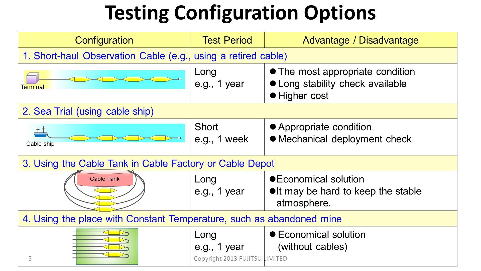 Testing Configuration Options 5Copyright 2013 FUJITSU LIMITED ConfigurationTest PeriodAdvantage / Disadvantage 1.