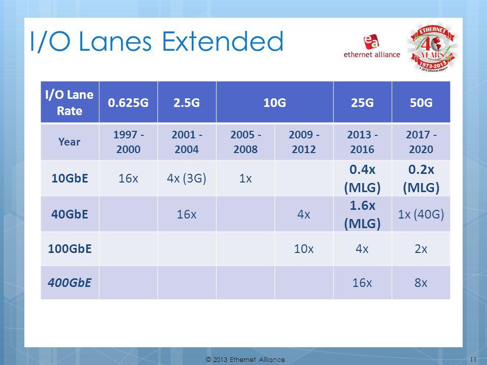 11© 2013 Ethernet Alliance I/O Lanes Extended I/O Lane Rate 0.625G2.5G10G25G50G Year 1997 - 2000 2001 - 2004 2005 - 2008 2009 - 2012 2013 - 2016 2017