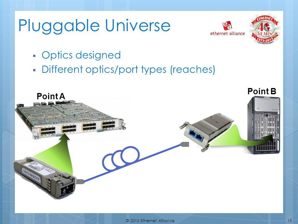 15© 2013 Ethernet Alliance Pluggable Universe Optics designed Different optics/port types (reaches) Point A Point B