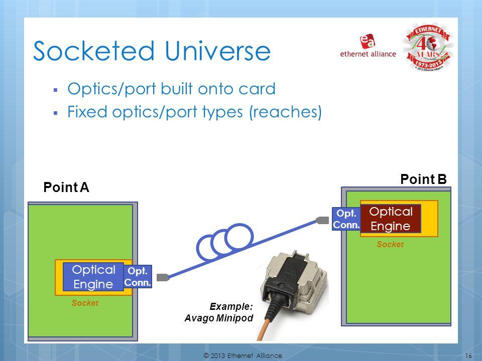 16© 2013 Ethernet Alliance Point A Point B Opt. Conn. Optical Engine Opt. Conn. Socket Optical Engine Socketed Universe Optics/port built onto card Fi