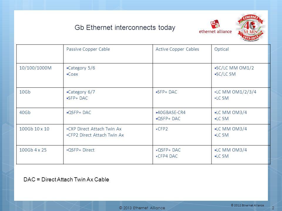 13© 2013 Ethernet Alliance CFP2 Port Density Example Ex.