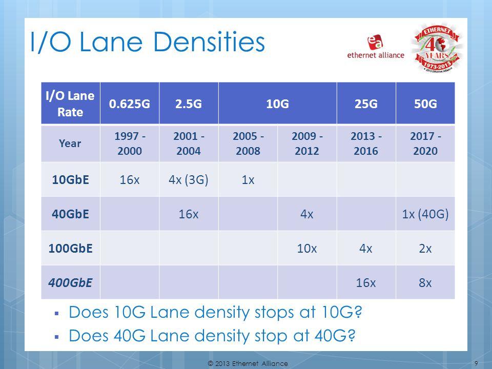 9© 2013 Ethernet Alliance I/O Lane Densities Does 10G Lane density stops at 10G? Does 40G Lane density stop at 40G? I/O Lane Rate 0.625G2.5G10G25G50G