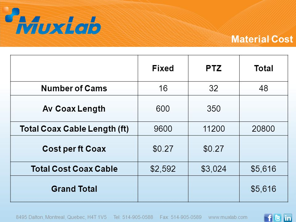 Material Cost FixedPTZTotal Number of Cams163248 Av Coax Length600350 Total Coax Cable Length (ft)96001120020800 Cost per ft Coax$0.27 Total Cost Coax